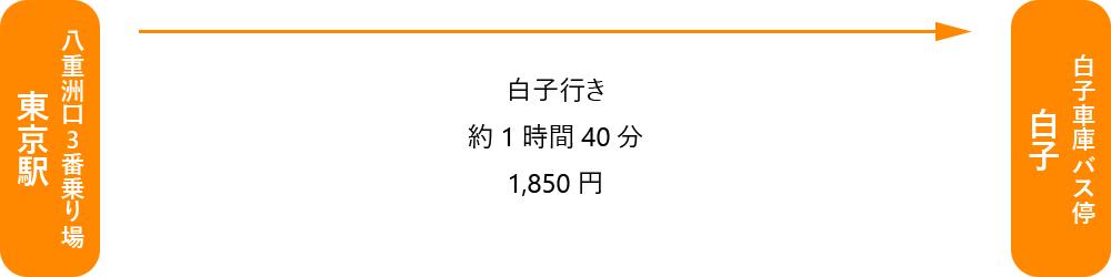 海の家 ともや アクセス(高速バス 東京方面から)