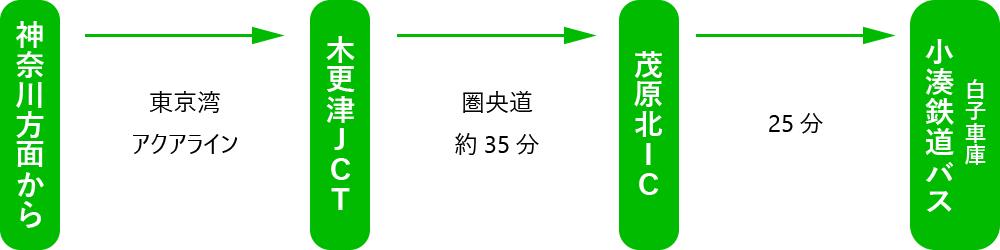 海の家 ともや アクセス(車 神奈川方面から)